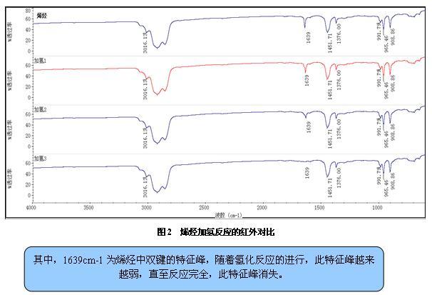 红外光谱在分析中的作用