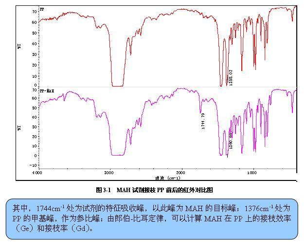 红外光谱仪在分析中的作用