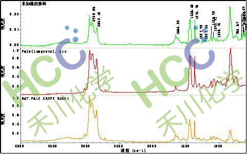 禾川化学 成分分析 配方还原