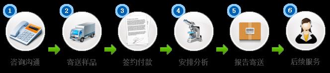 成分分析,配方开发,工业诊断